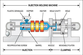What Is a Plastic Injection Molding Process?
