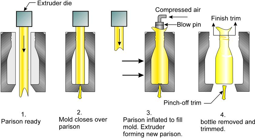Extrusion Blow Molding process
