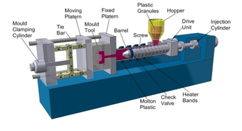 What Is Plastic Injection Molding?