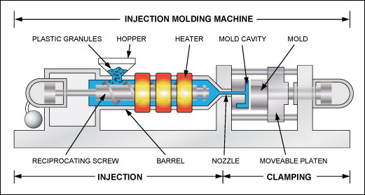 process of plastic injection molding